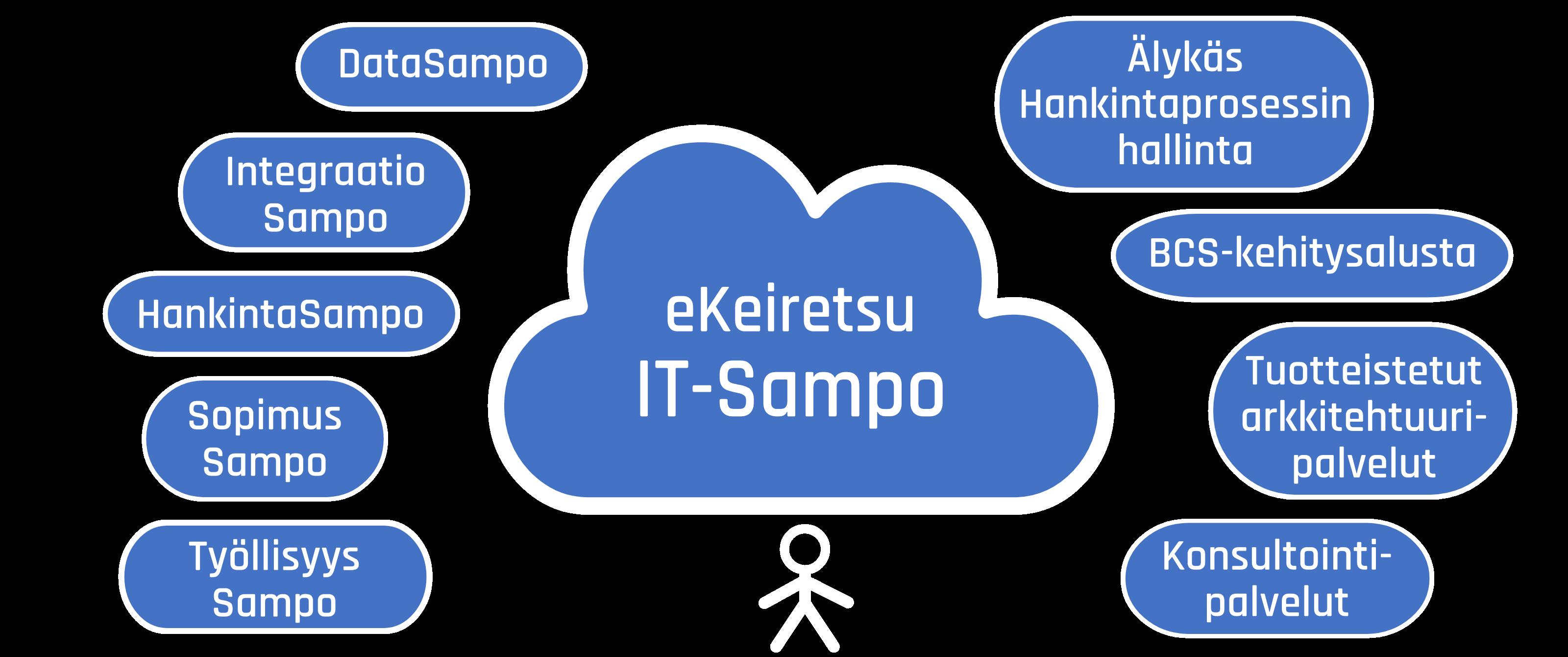 Ekeiretsu IT-Sampo